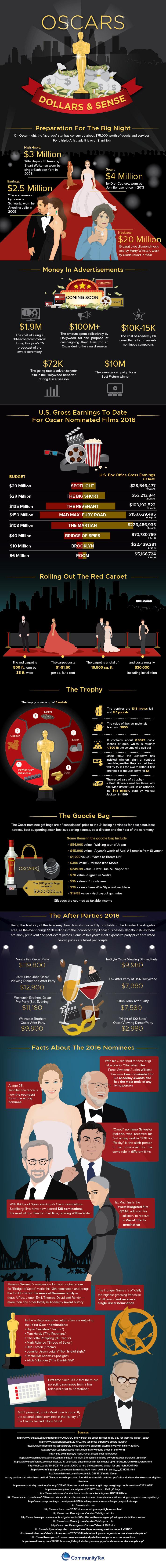 oscars-dollars-sense-infographic