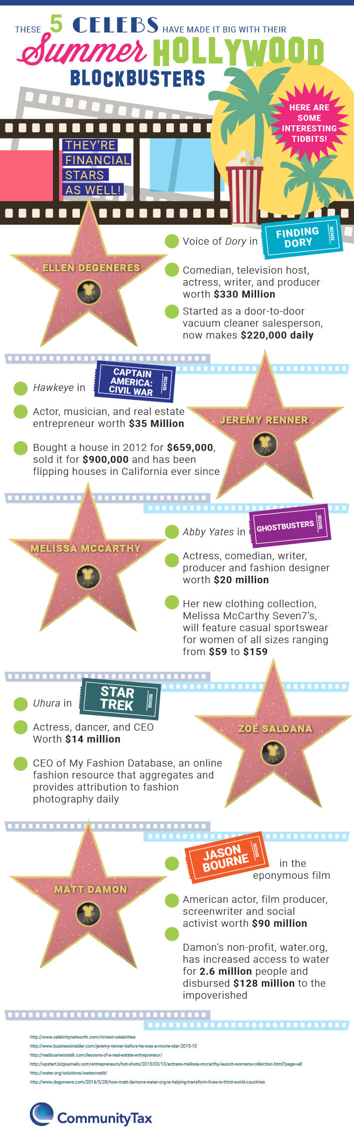 5_Celebrity_Entrepreneurs-01