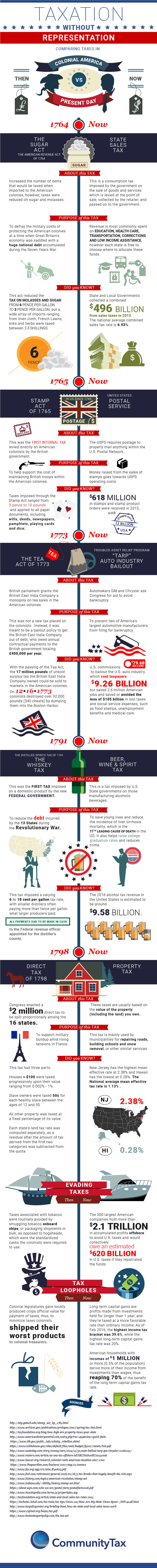 Fourth Of July: A Colonial Comparison Of Modern U.S. Taxes [INFOGRAPHIC]