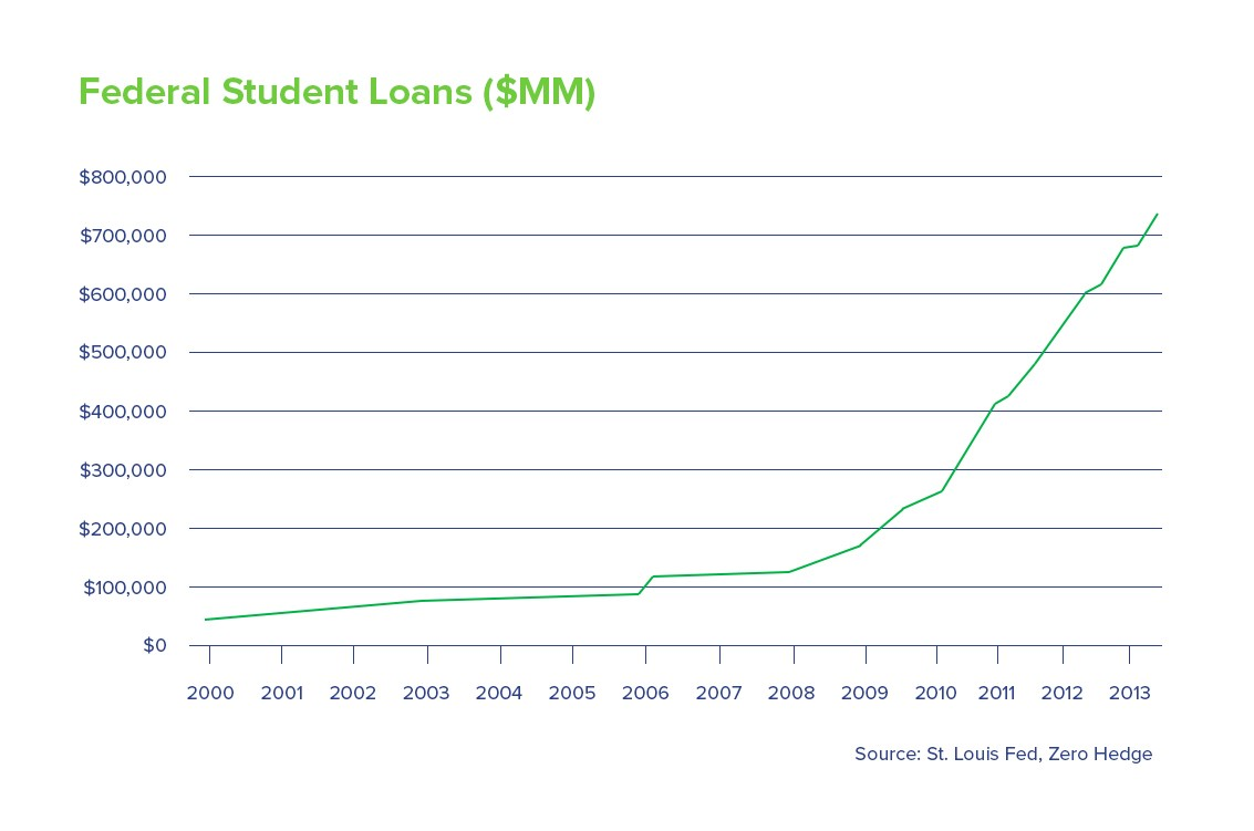 Consolidating student loans in garnishments