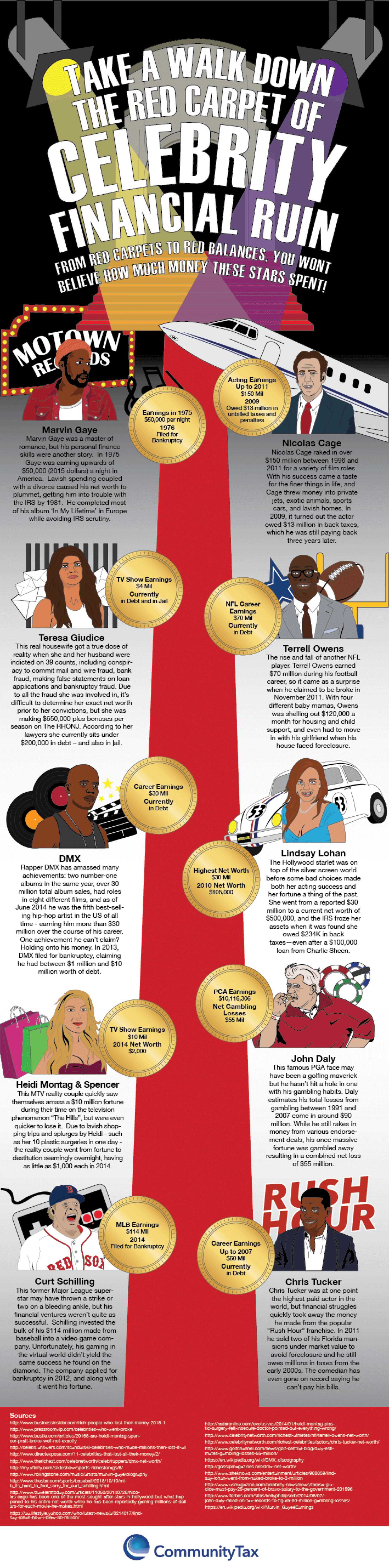 Top 5 Celebrity Tax Evaders - New Theory Magazine