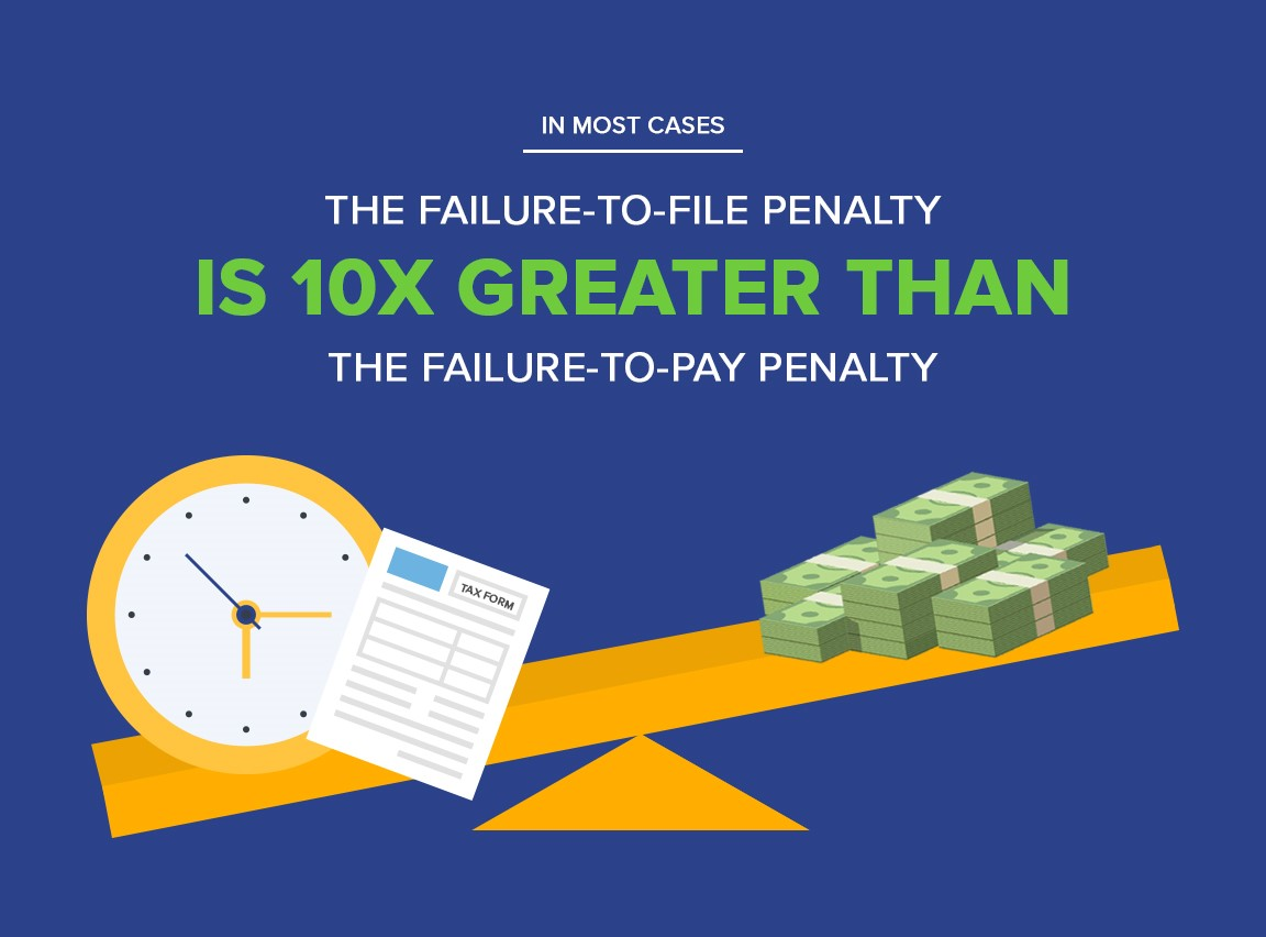 what is the irs penalty for paying late
