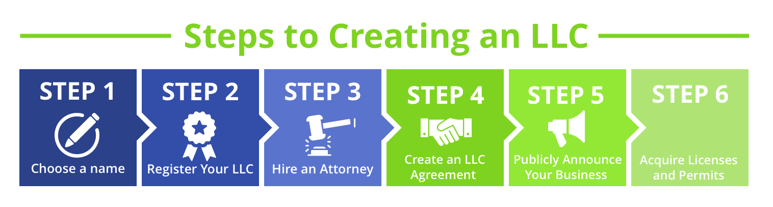 How to Form a LLC (Step-by-step Guide) | Community Tax
